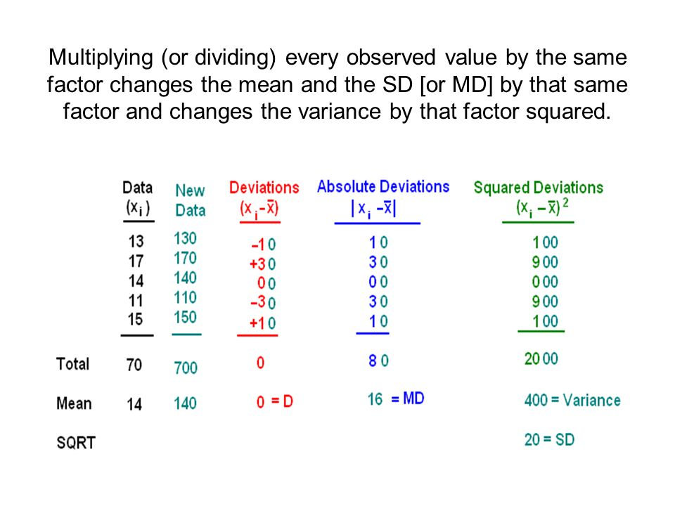Multiplying (or dividing) every observed value by the same factor changes the mean and the SD [or MD] by that same factor and changes the variance by that factor squared.